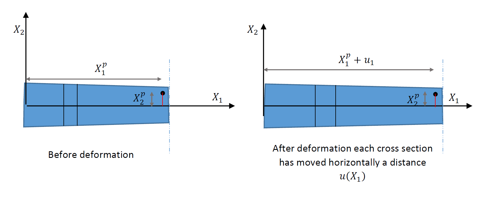 Deformation assumption of beams under axial loading. Cross section perpendicular to the neutral axis move horizontally in the direction o.
