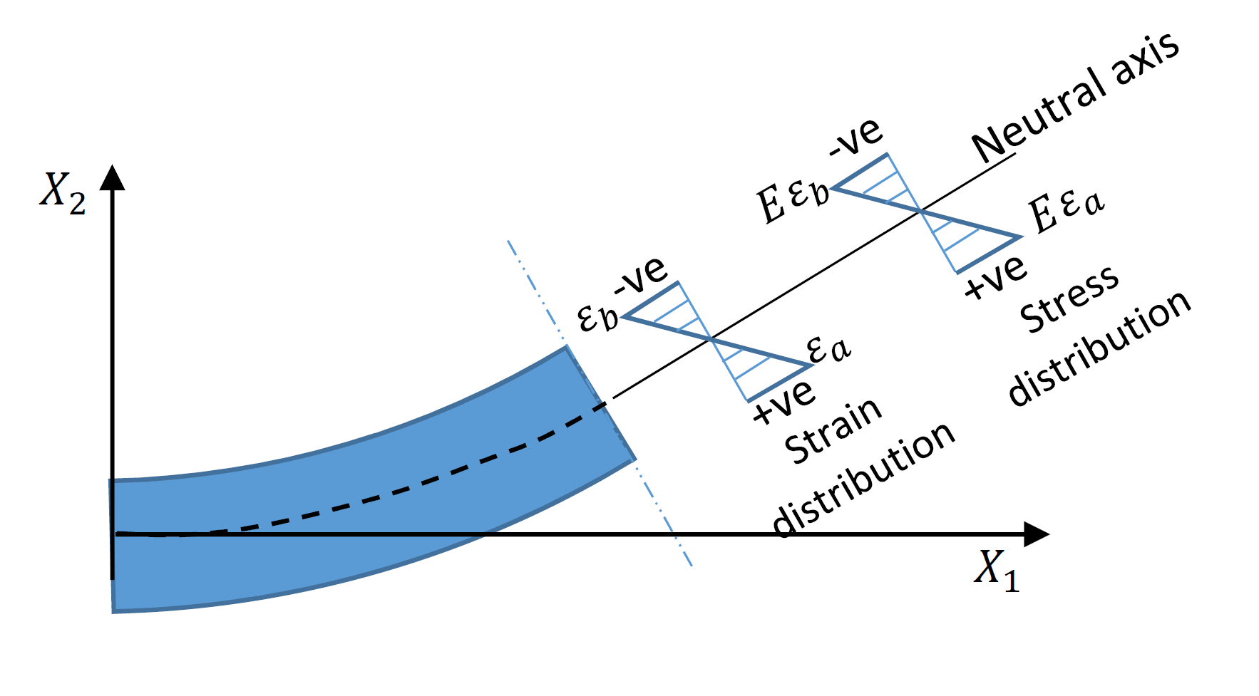 The linear distribution of the longitudinal strain component \varepsilon_{11} and the longitudinal stress component \sigma{11} on the beam cross section.