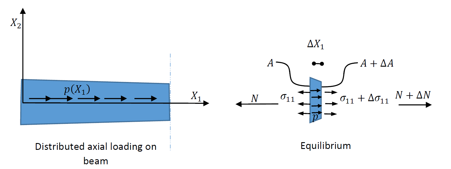 Figure 8. The beam is assumed to be under a distributed normal load p of units of load/distance. The equilibrium of a slice of the beam is used to write the equation of equilibrium.