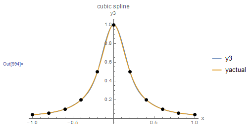 Figure 10. Behaviour of the cubic spline interpolation scheme when applied to the Runge function data points