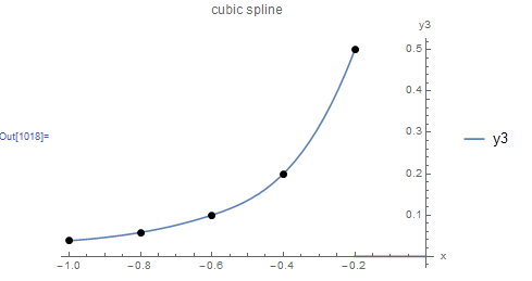 Figure 11. Cubic spline interpolation applied to five data points