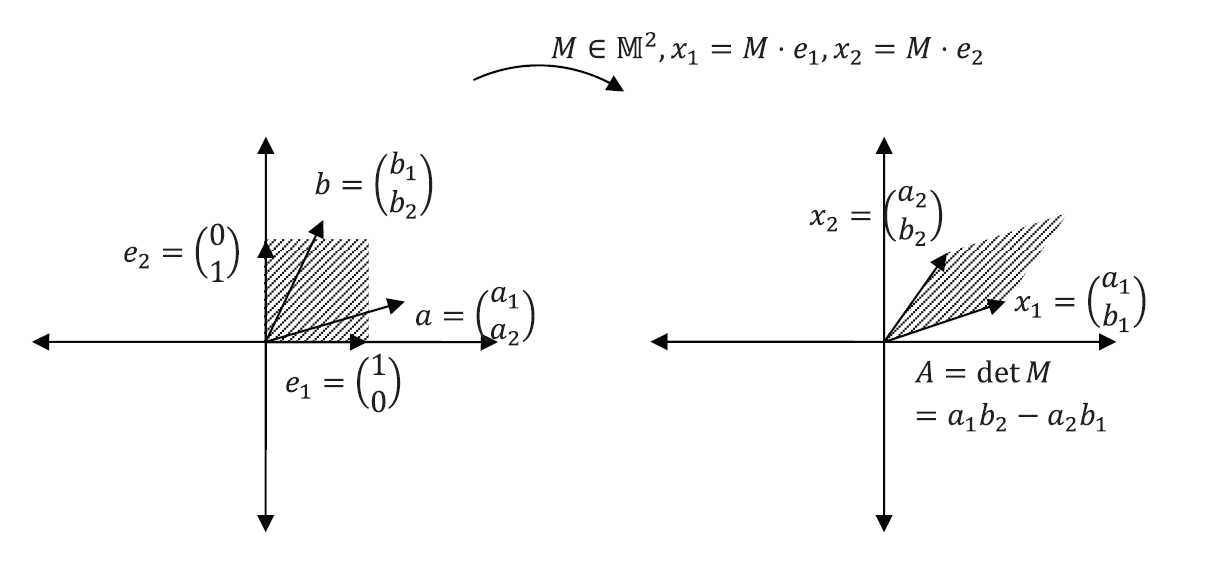 Figure 1. Area transformation under M^2