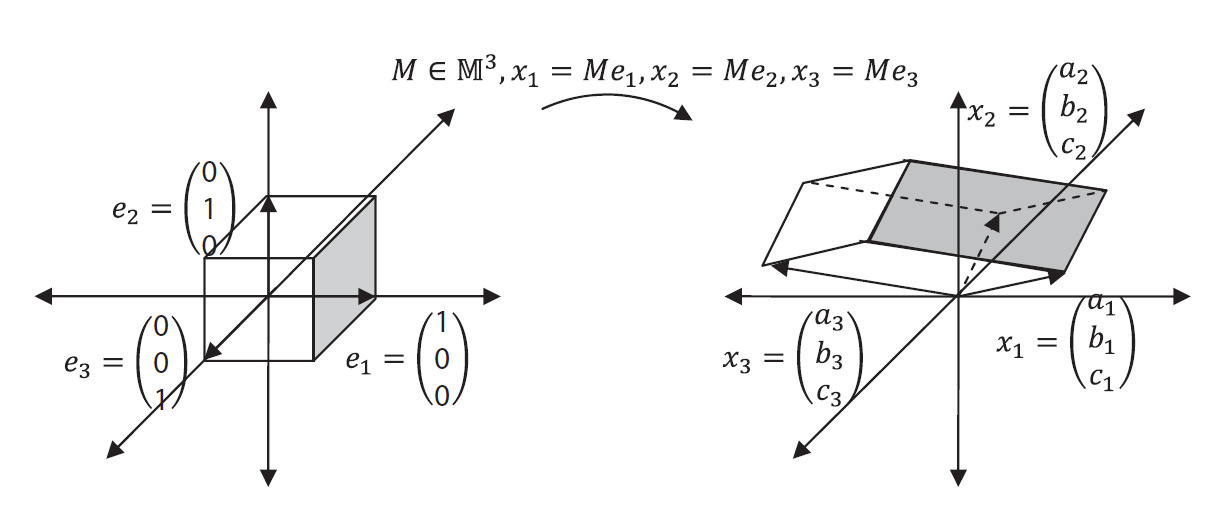 Figure 2. Volume transformation under M^3