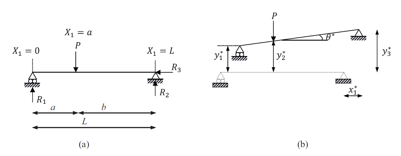 Virtual Work Principle applied to a statically determinate Euler Bernoulli Beam. (a) Geometry and Loading, (b) Rigid body displacement field.