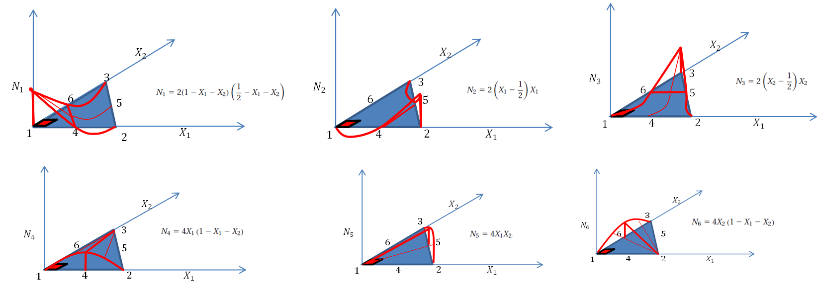 Figure 5. Shape function distribution for the quadratic triangular element
