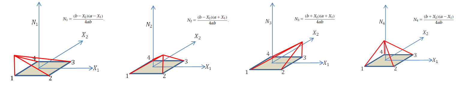 Figure 8. Shape functions distribution in the bilinear quadrilateral element