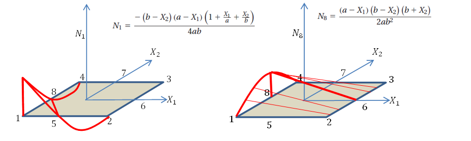 Figure 11. Shape functions distribution on the quadratic quadrilateral