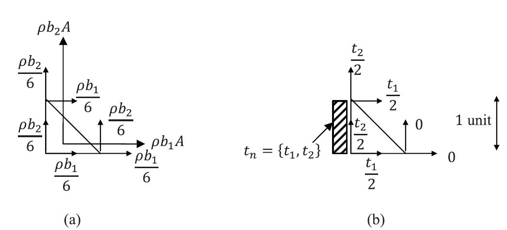 Figure 3. Nodal forces  in a linear triangular element due to (a) constant body forces vectors, (b) constant traction vector on one side.