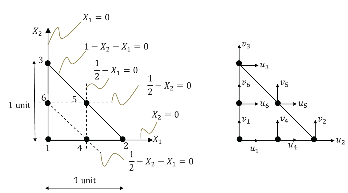 Figure 5.  Quadratic triangle