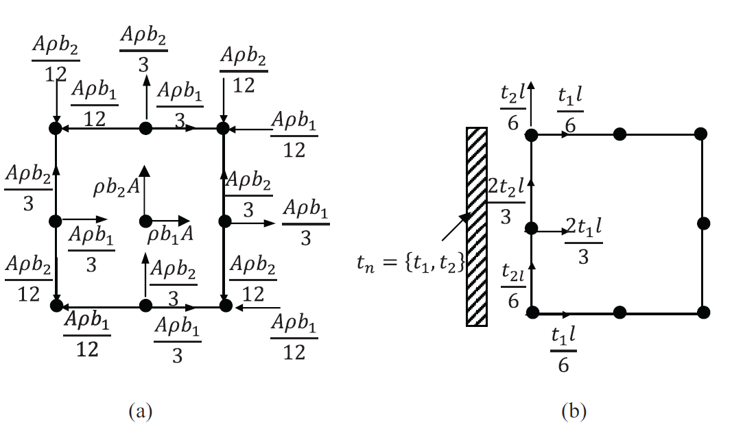 Figure 12. Nodal forces in a quadratic quadrilateral element with a constant unit thickness due to (a) constant body forces vectors, (b) constant traction vector on one side