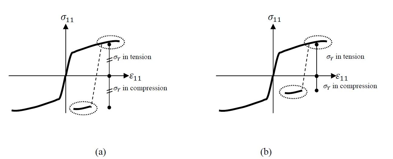 Figure 3. Hardening behaviour and stress reversals exhibiting: a) No Basuchinger effect, b) Bauschinger effect