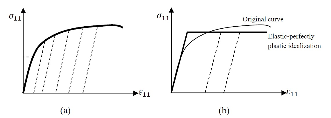 Figure 5. Different idealizations for the true stress versus true strain curves of metals: a) Unloading follows the dotted lines, b) elastic-perfectly plastic assumption with unloading following the dotted lines