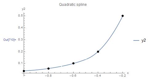 Figure 8. Scheme 1 quadratic interpolation applied to five data points