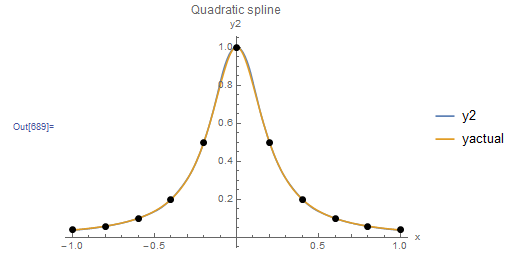 Figure 7. Behaviour of scheme 2 of quadratic interpolation when applied to the Runge function data points