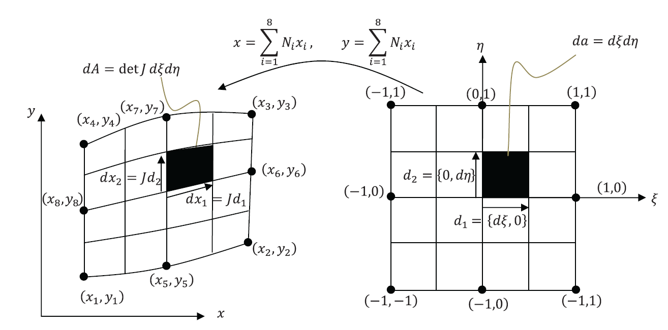 Figure 3. Isoparametric Mapping in the  8 Node Quadratic Two Dimensional  Element