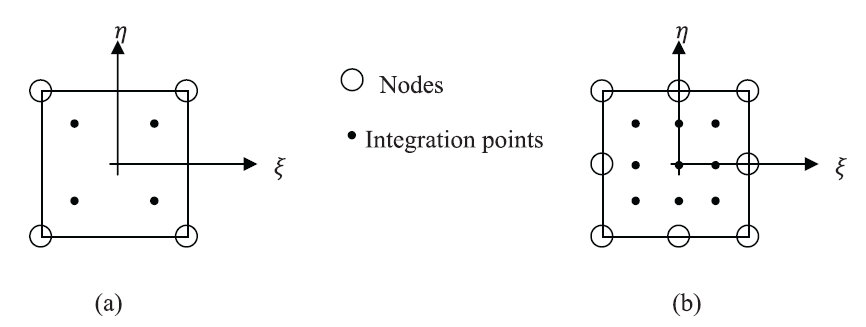 Figure 6. Gauss Integration Points for integration (a) 4 node isoparametric elements .... with the weight factors...... (b) 8 node isoparametric elements ..... with the weight factors associated with the coordinates respectively.