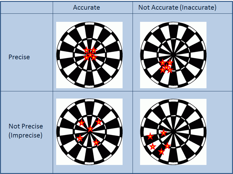 Figure 1. Illustration of accuracy and precision