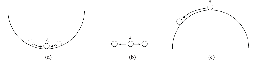 Types of equilibrium (a) Stable, (b) Neutral, and (c) Unstable equilibrium.