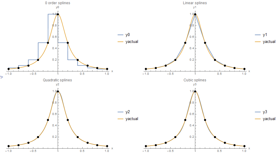 Figure 1.  Piecewise interpolation using: 0 order, linear, quadratic, and cubic splines