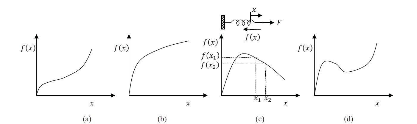Figure 2. Force versus extension in nonlinear elastic springs. (a) and (b) Slope is always positive, and the potential energy is minimum at the equilibrium position. (c) and (d) have negative slopes in some portions, and thus, at those locations, any perturbation in the displacement would lead to instabilities and loss of equilibrium.