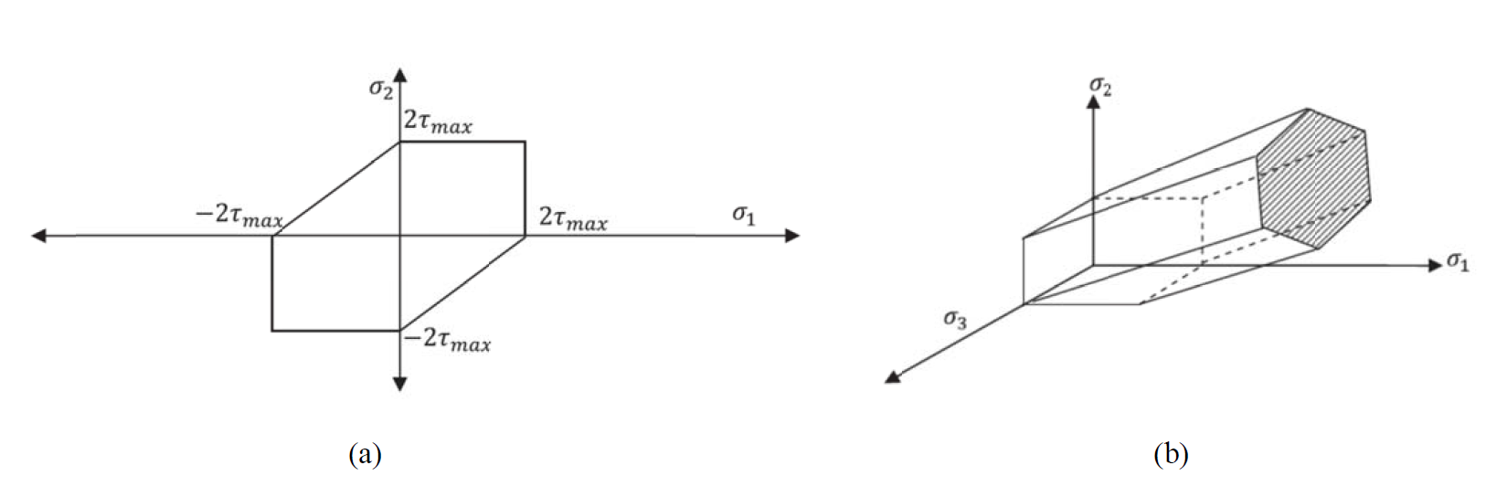 Figure 1. Graphical representation of the Tresca yield criterion (a) state of plane stress, and (b) three dimensional state of stress