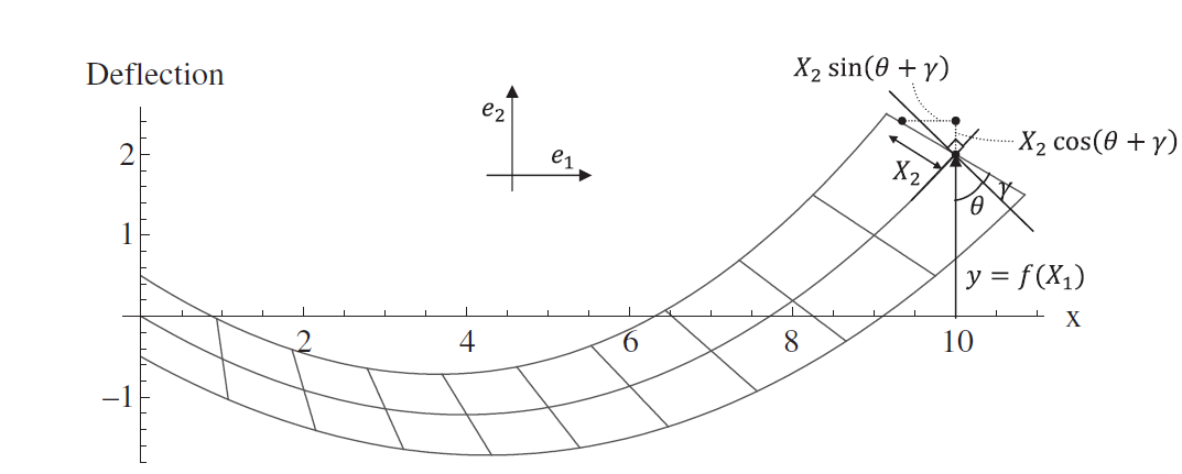 Figure 6. Timoshenko Beam deformation shape. The cross sections perpendicular to the neutral axis before deformation stay plane after deformation but are not necessarily perpendicular to the neutral axis after deformation.