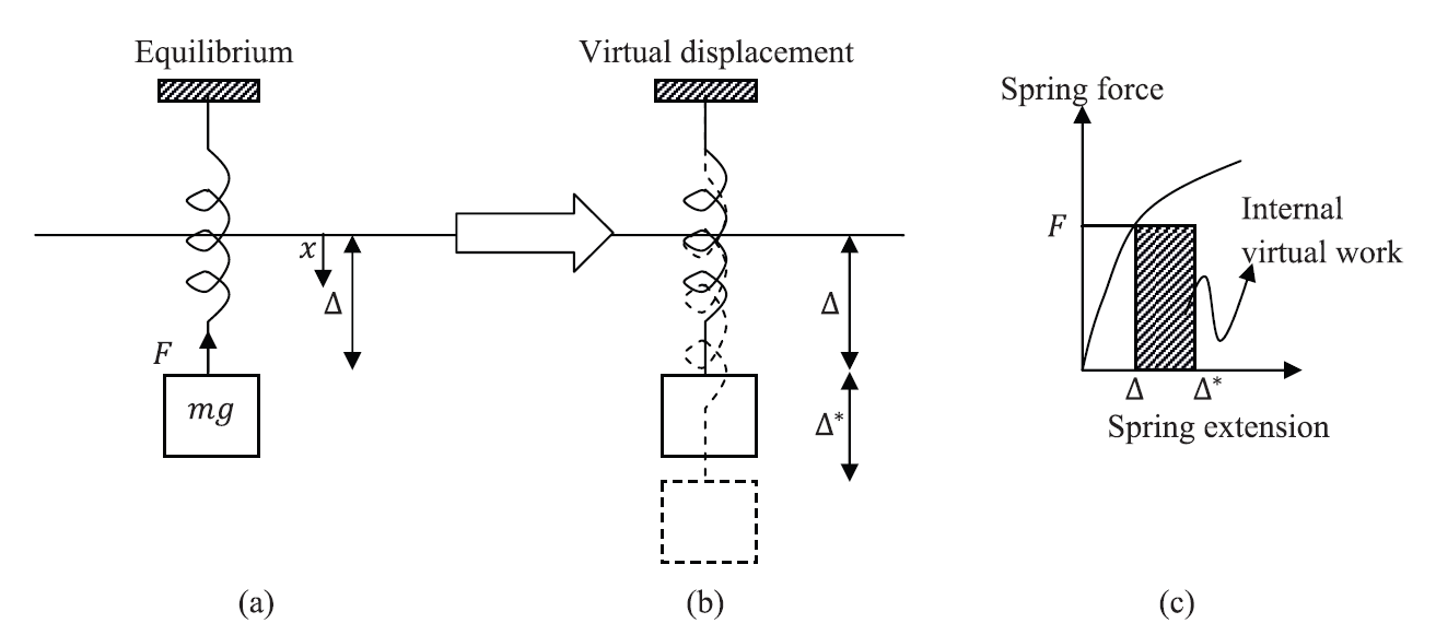 Figure 1. The principle of virtual work in a mass-spring system. (a) Equilibrium position with the external force. (b) Application of an arbitrary differentiable (small) virtual displacement. (c) Internal virtual work during the application of the virtual displacement.