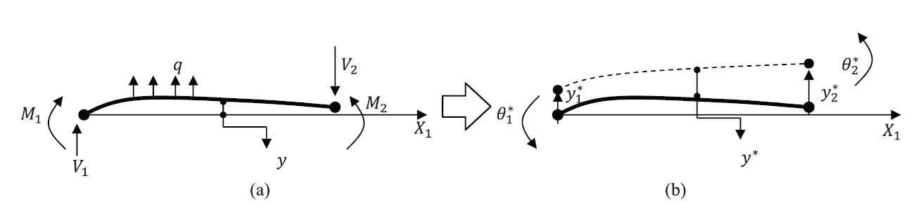 Figure 3. The principle of virtual work in an Euler Bernoulli Beam. (a) Equilibrium position with external forces. (b) Application of an arbitrary differentiable (small) virtual displacement field.