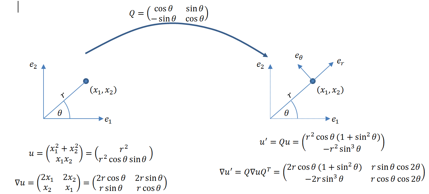 Figure 5. Components of the vector and its gradient in a Cartesian (left) and polar (right) coordinate systems