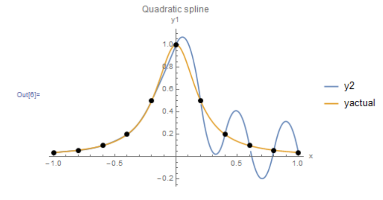 Figure 5. Behaviour of scheme 1 for quadratic interpolation of the Runge function data points.