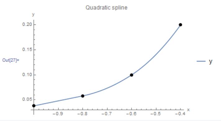 Figure 4. Scheme 1 quadratic interpolation applied to four data points